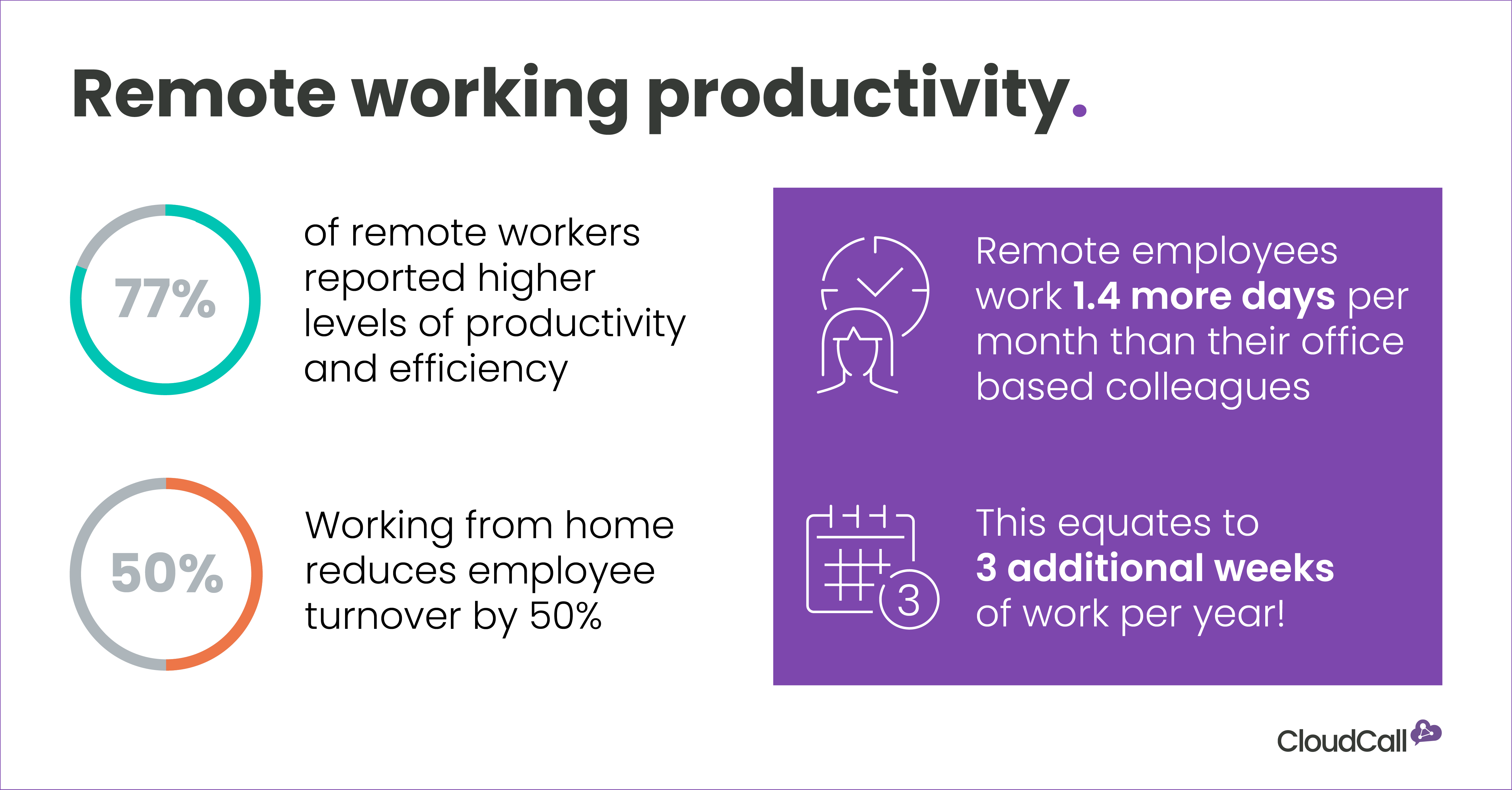 remote working productivity infog