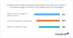 3 performance improvements that businesses have seen as a result of increased usage of comms and collaboration technology